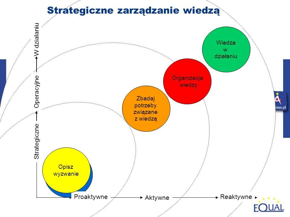 46 Reaktywne Aktywne W działaniu Tworzenie inicjatyw strategicznych Zbadaj potrzeby związane z wiedzą Organizacja wiedzy Wiedza w działaniu Strategiczne zarządzanie wiedzą Operacyjne Strategiczne Proaktywne Opisz wyzwanie