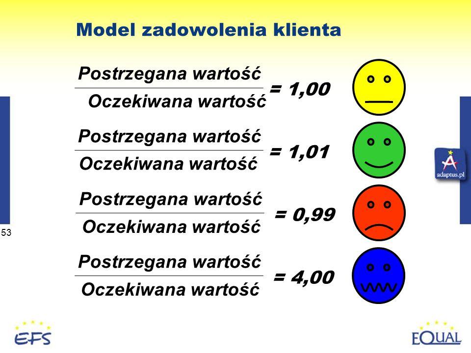 53 Model zadowolenia klienta Postrzegana wartość Oczekiwana wartość = 1,00 Postrzegana wartość Oczekiwana wartość = 0,99 Postrzegana wartość Oczekiwana wartość = 1,01 Postrzegana wartość Oczekiwana wartość = 4,00