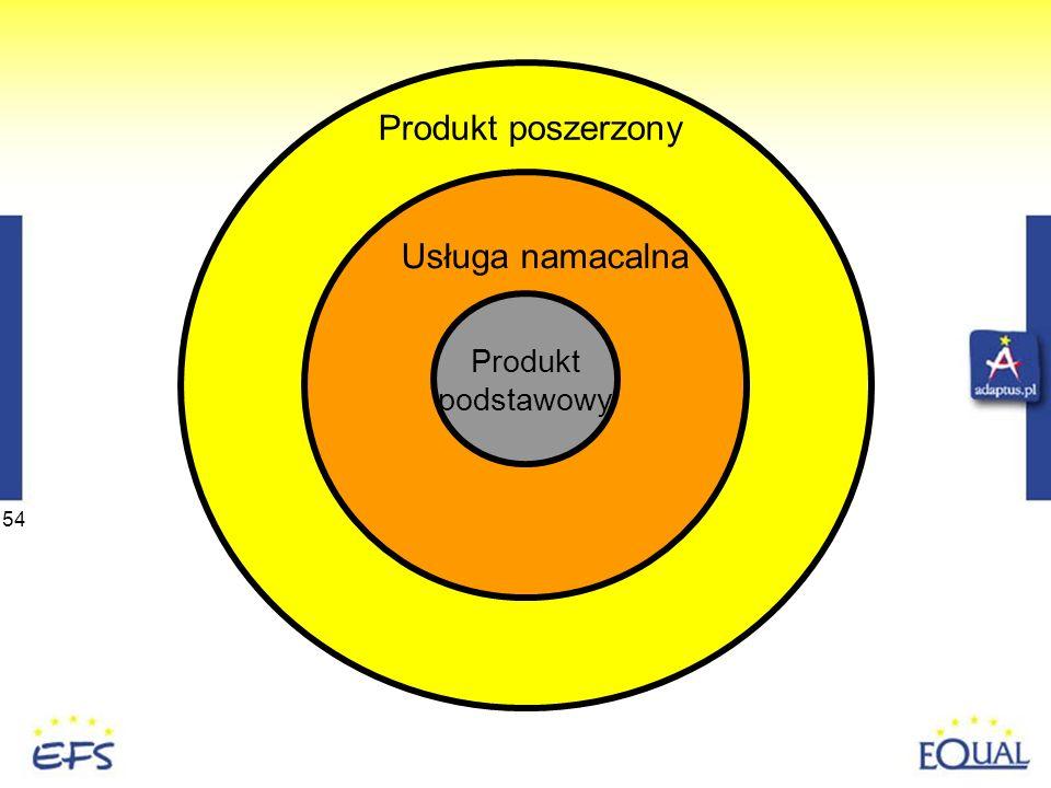54 Produkt podstawowy Produkt poszerzony Usługa namacalna