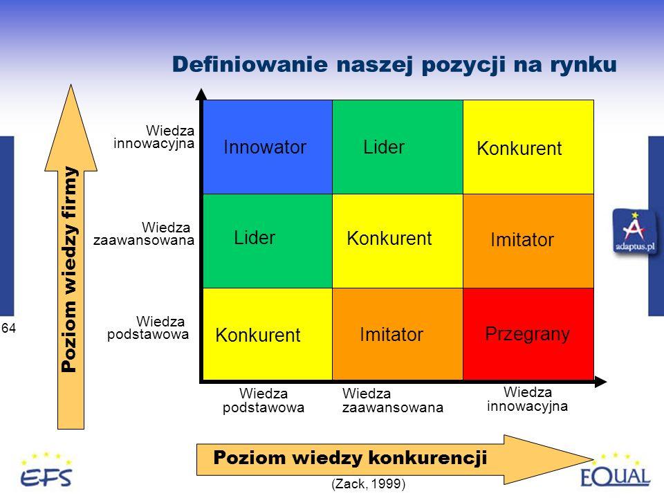 64 Definiowanie naszej pozycji na rynku (Zack, 1999) Poziom wiedzy konkurencji Imitator Wiedza podstawowa Wiedza zaawansowana Wiedza innowacyjna Przegrany Konkurent Lider Imitator Konkurent Innowator Lider Konkurent Poziom wiedzy firmy Wiedza podstawowa Wiedza zaawansowana Wiedza innowacyjna