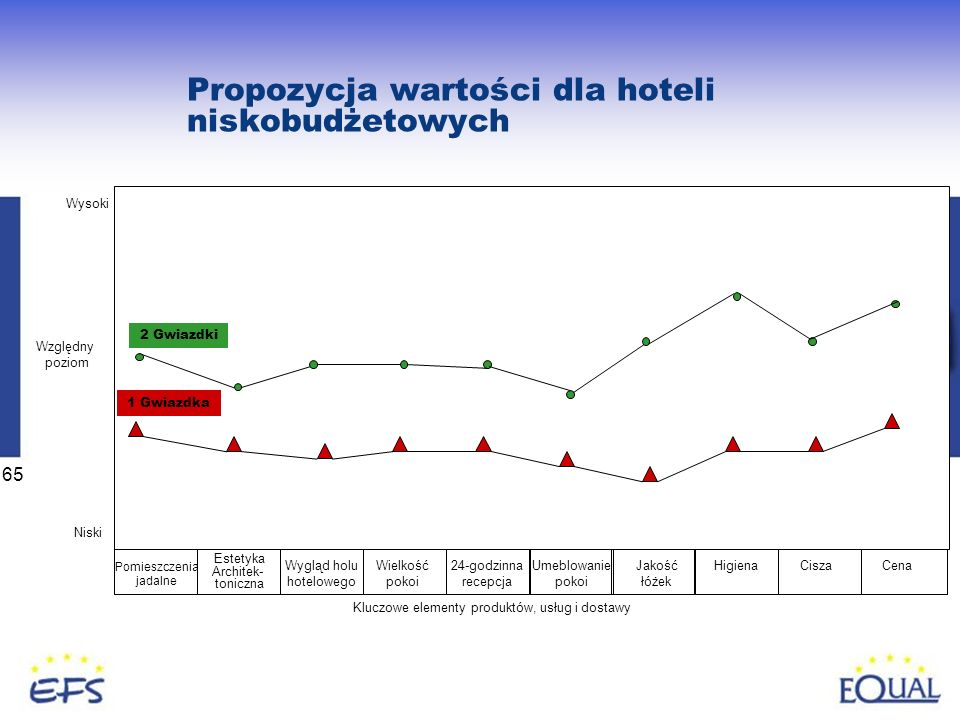 65 Propozycja wartości dla hoteli niskobudżetowych Pomieszczenia jadalne Estetyka Architek- toniczna Wygląd holu hotelowego Wielkość pokoi 24-godzinna recepcja Umeblowanie pokoi Jakość łóżek HigienaCiszaCena 2 Gwiazdki 1 Gwiazdka Wysoki Niski Względny poziom Kluczowe elementy produktów, usług i dostawy