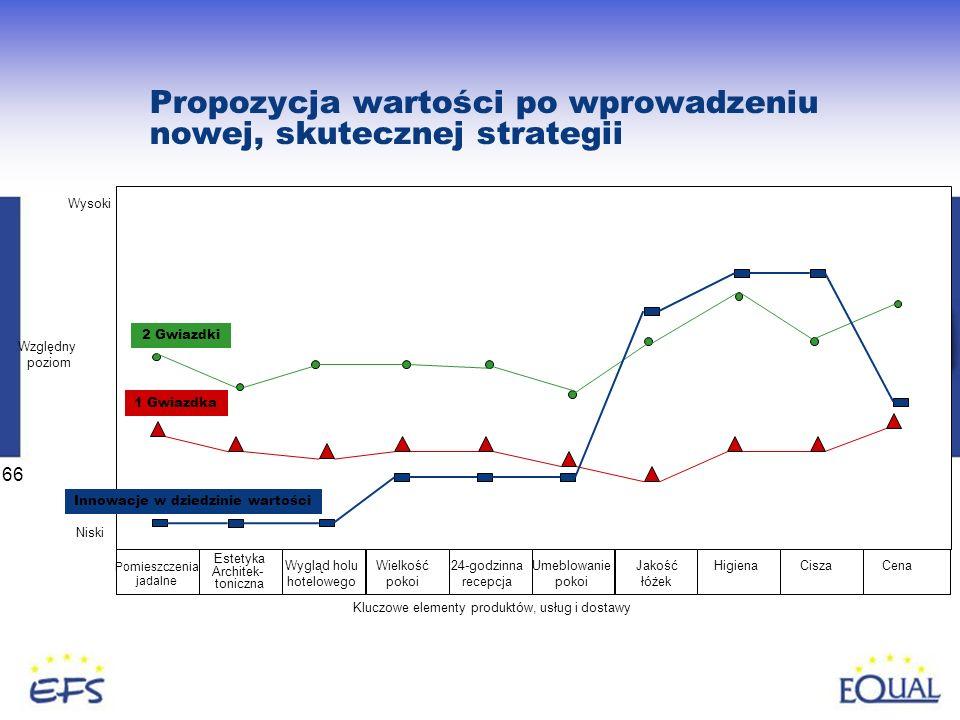 66 Propozycja wartości po wprowadzeniu nowej, skutecznej strategii 2 Gwiazdki 1 Gwiazdka Innowacje w dziedzinie wartości Wysoki Niski Względny poziom