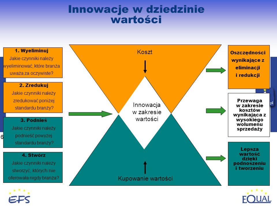67 Innowacje w dziedzinie wartości 1. Wyeliminuj Jakie czynniki należy wyeliminować, które branża uważa za oczywiste? 2. Zredukuj Jakie czynniki należ