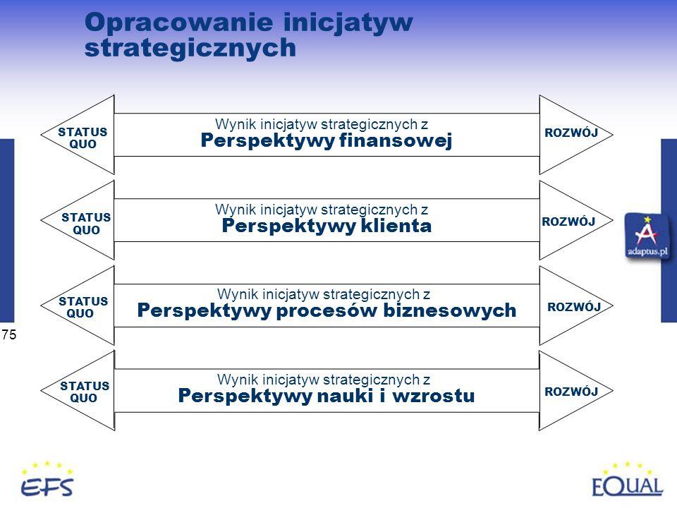 75 Wynik inicjatyw strategicznych z Perspektywy finansowej STATUS QUO ROZWÓJ Opracowanie inicjatyw strategicznych Wynik inicjatyw strategicznych z Per