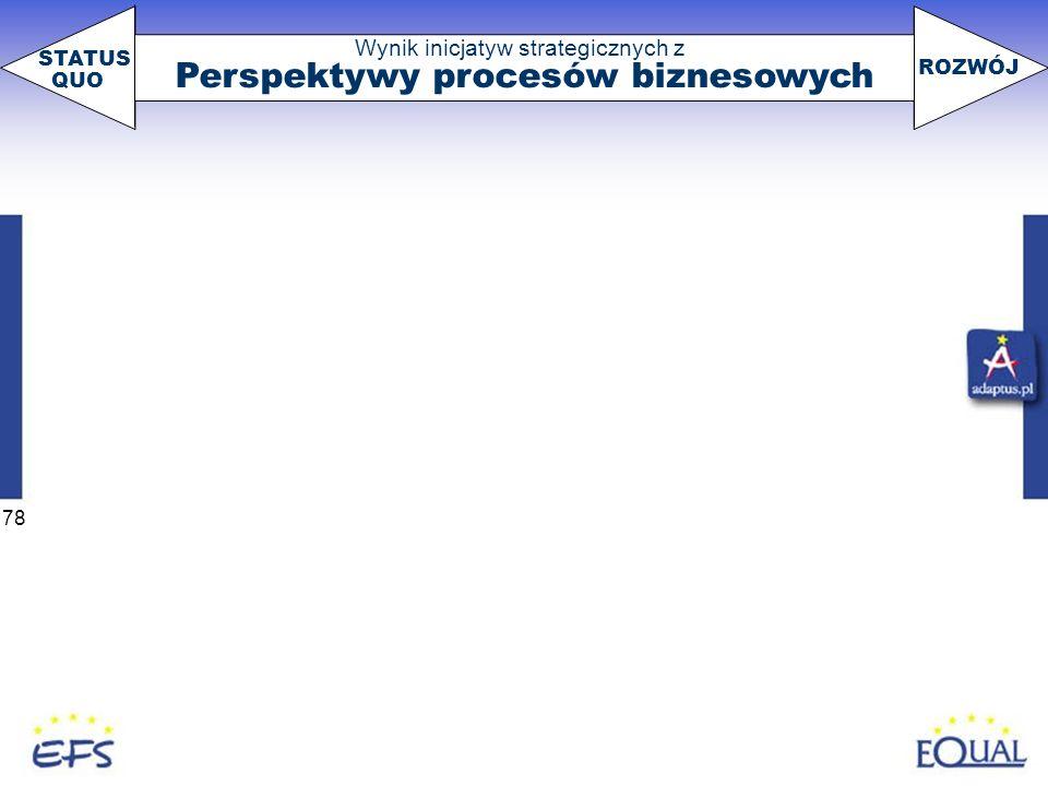78 Wynik inicjatyw strategicznych z Perspektywy procesów biznesowych STATUS QUO ROZWÓJ