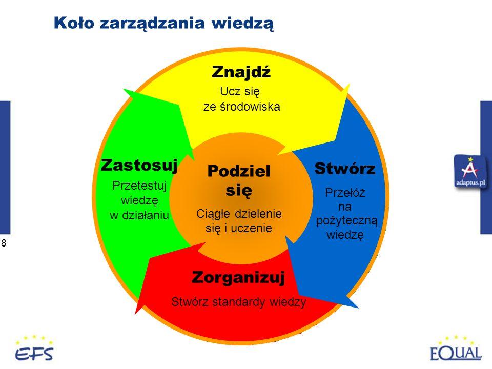 8 Koło zarządzania wiedzą Znajdź Ucz się ze środowiska Stwórz Przełóż na pożyteczną wiedzę Zorganizuj Stwórz standardy wiedzy Zastosuj Przetestuj wiedzę w działaniu Podziel się Ciągłe dzielenie się i uczenie