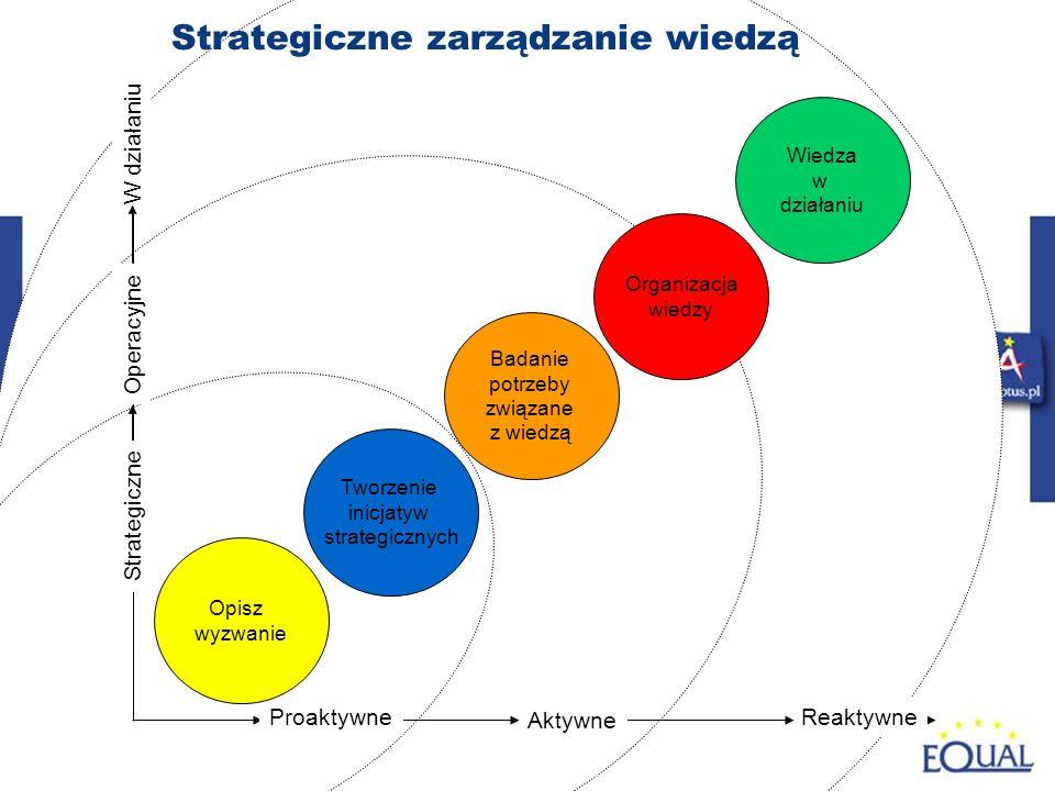 81 Reaktywne Aktywne W działaniu Tworzenie inicjatyw strategicznych Badanie potrzeby związane z wiedzą Organizacja wiedzy Wiedza w działaniu Strategiczne zarządzanie wiedzą Operacyjne Strategiczne Proaktywne Opisz wyzwanie