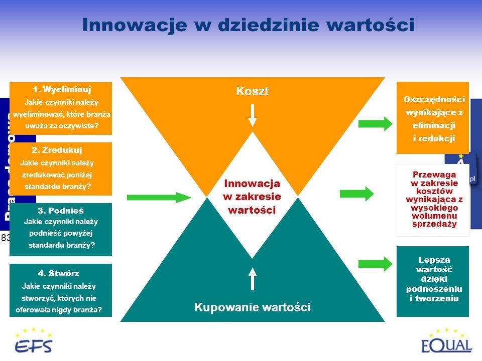 83 Praca domowa Innowacje w dziedzinie wartości 1. Wyeliminuj Jakie czynniki należy wyeliminować, które branża uważa za oczywiste? 2. Zredukuj Jakie c