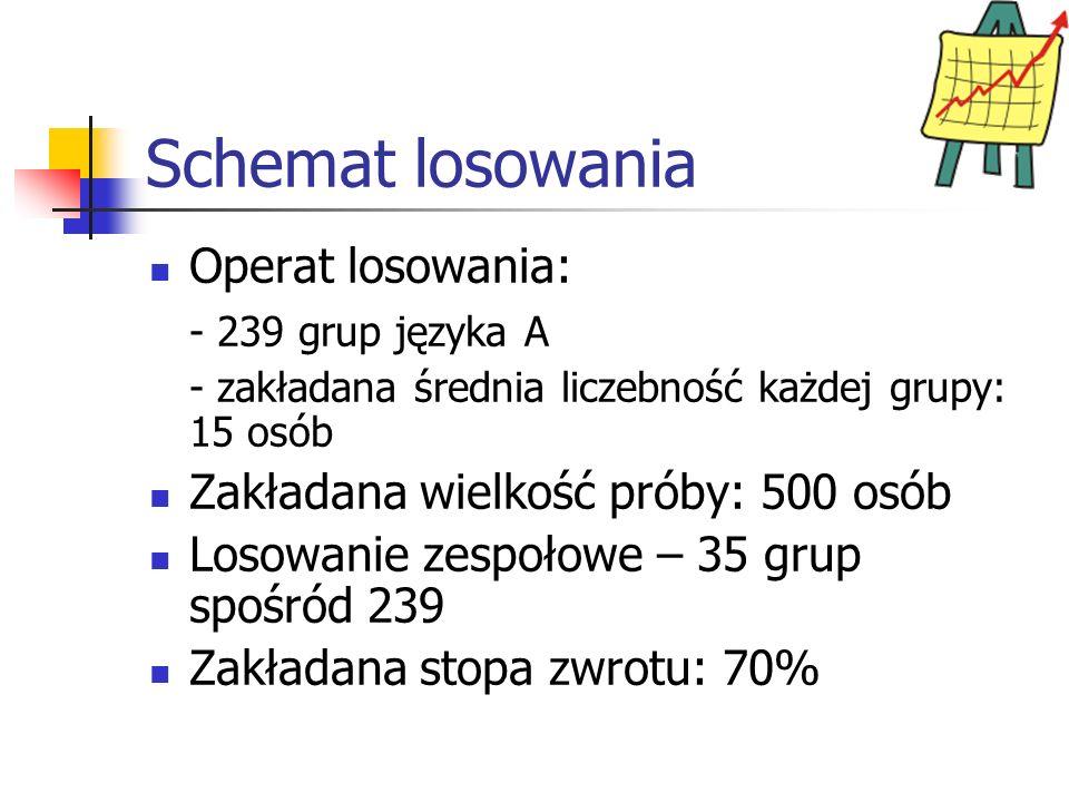 Schemat losowania Operat losowania: - 239 grup języka A - zakładana średnia liczebność każdej grupy: 15 osób Zakładana wielkość próby: 500 osób Losowanie zespołowe – 35 grup spośród 239 Zakładana stopa zwrotu: 70%