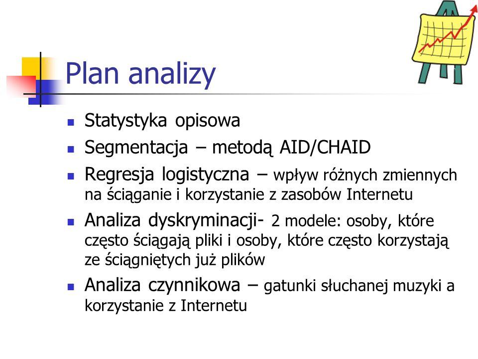 Plan analizy Statystyka opisowa Segmentacja – metodą AID/CHAID Regresja logistyczna – wpływ różnych zmiennych na ściąganie i korzystanie z zasobów Internetu Analiza dyskryminacji- 2 modele: osoby, które często ściągają pliki i osoby, które często korzystają ze ściągniętych już plików Analiza czynnikowa – gatunki słuchanej muzyki a korzystanie z Internetu