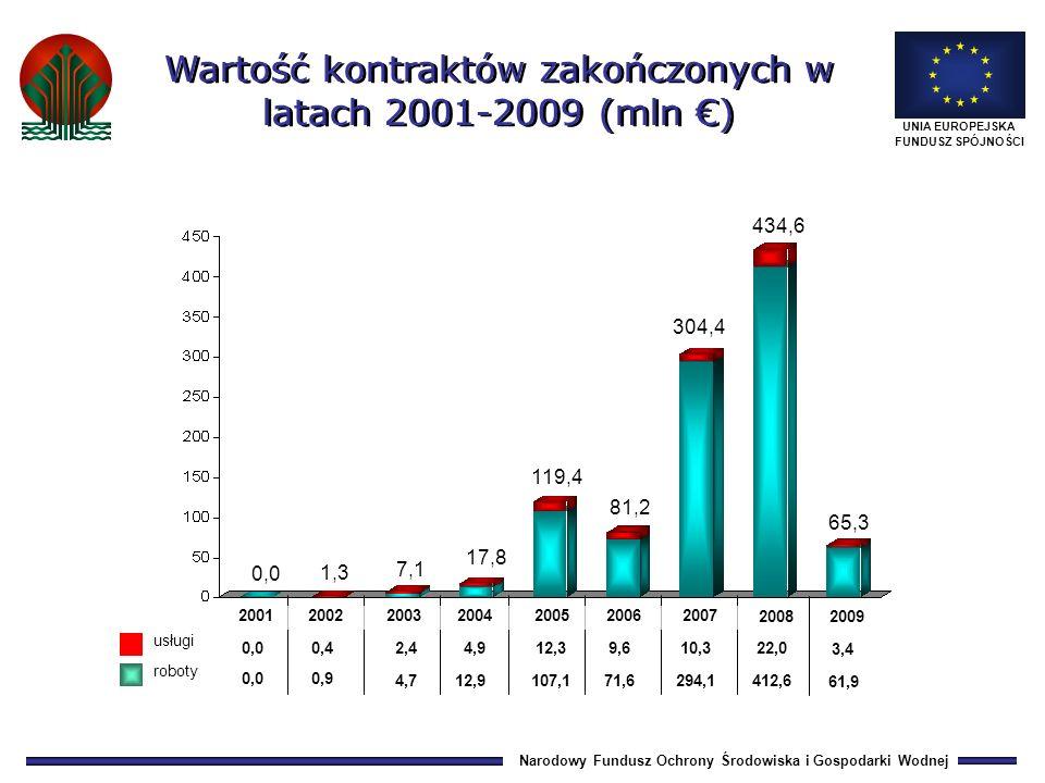 Narodowy Fundusz Ochrony Środowiska i Gospodarki Wodnej UNIA EUROPEJSKA FUNDUSZ SPÓJNOŚCI 0,0 0,42,44,912,3 9,6 0,0 0,9 4,712,9 107,1 71,6 119,4 1,3 0,0 roboty usługi 7,1 17,8 81,2 304,4 10,3 294,1 434,6 22,0 412,6 Wartość kontraktów zakończonych w latach 2001-2009 (mln ) 200120022003200420052006 2007 2008 RAZEM: 1 031,1 MLN EURO 3,4 61,9 2009 65,3