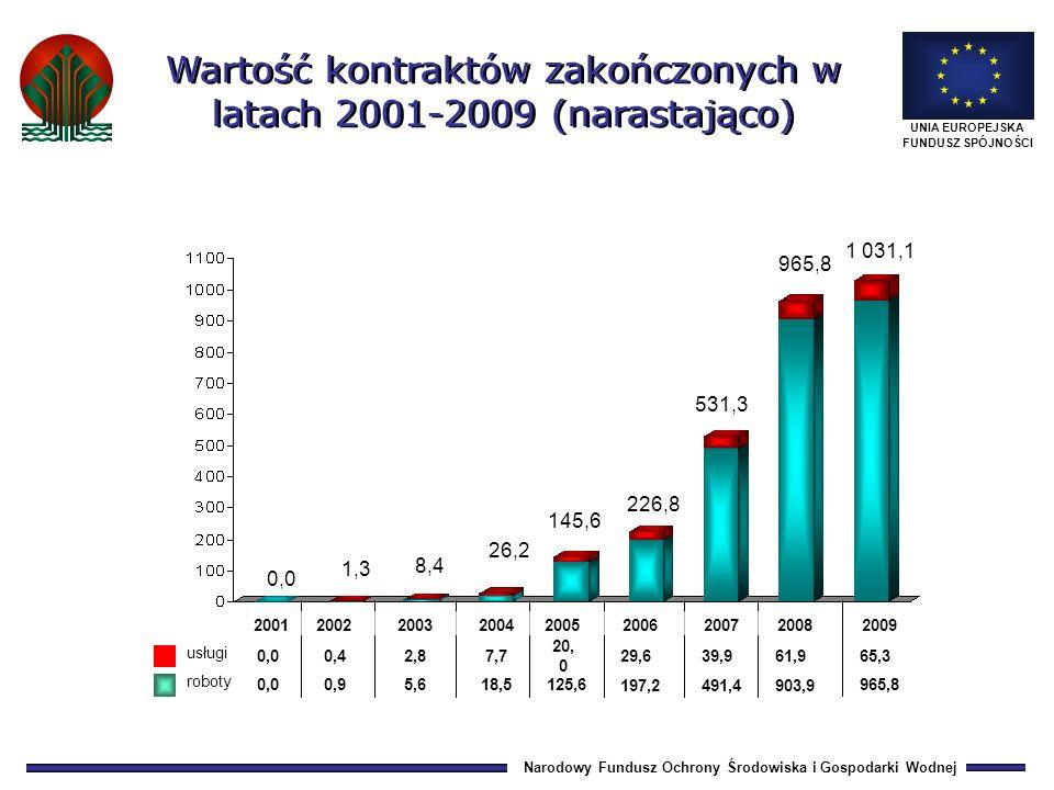 Narodowy Fundusz Ochrony Środowiska i Gospodarki Wodnej UNIA EUROPEJSKA FUNDUSZ SPÓJNOŚCI 0,0 0,4 2,87,7 20, 0 29,6 0,0 0,9 5,618,5 125,6 197,2 0,0 1,3 8,4 145,6 226,8 roboty usługi 26,2 531,3 39,9 491,4 965,8 61,9 903,9 Wartość kontraktów zakończonych w latach 2001-2009 (narastająco) 20012002200320042005200620072008 65,3 965,8 2009 1 031,1