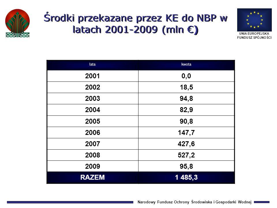 Narodowy Fundusz Ochrony Środowiska i Gospodarki Wodnej UNIA EUROPEJSKA FUNDUSZ SPÓJNOŚCI latakwota 20010,0 200218,5 200394,8 200482,9 200590,8 2006147,7 2007427,6 2008527,2 200995,8 RAZEM1 485,3 Środki przekazane przez KE do NBP w latach 2001-2009 (mln )