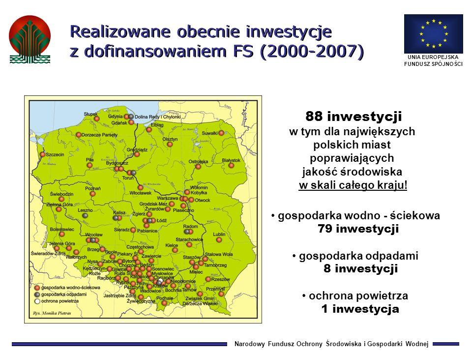 Narodowy Fundusz Ochrony Środowiska i Gospodarki Wodnej UNIA EUROPEJSKA FUNDUSZ SPÓJNOŚCI Realizowane obecnie inwestycje z dofinansowaniem FS (2000-2007) 88 inwestycji w tym dla największych polskich miast poprawiających jakość środowiska w skali całego kraju.