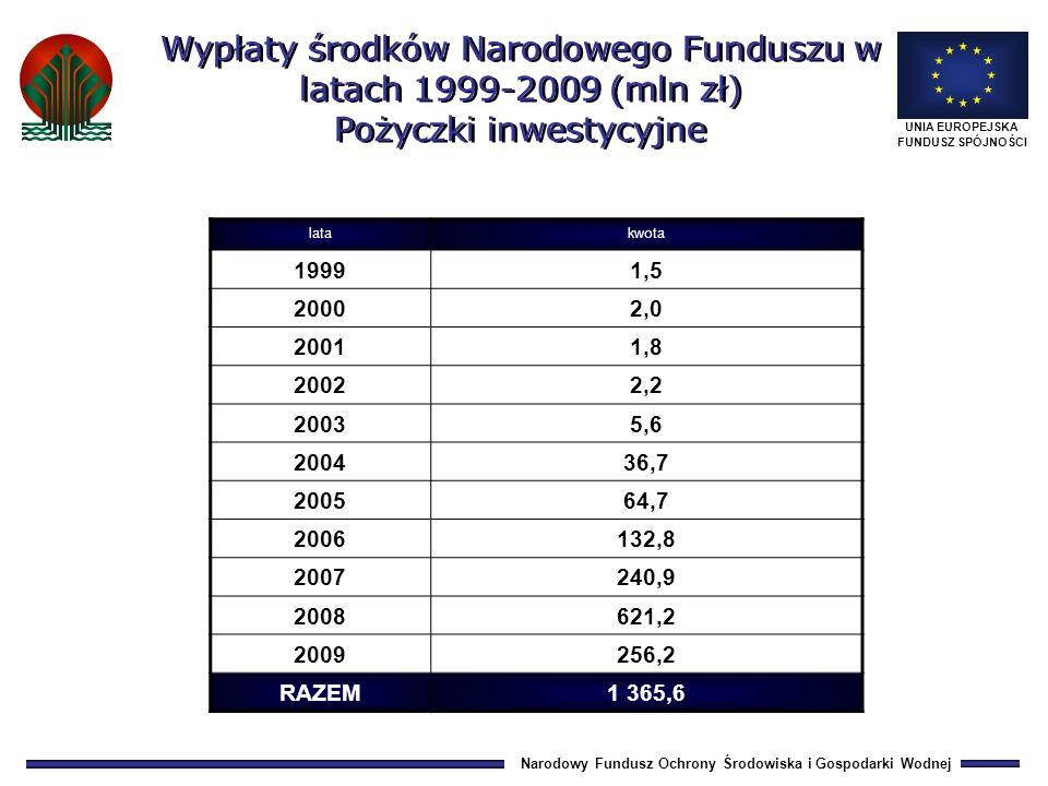 Narodowy Fundusz Ochrony Środowiska i Gospodarki Wodnej UNIA EUROPEJSKA FUNDUSZ SPÓJNOŚCI latakwota 19991,5 20002,0 20011,8 20022,2 20035,6 200436,7 200564,7 2006132,8 2007240,9 2008621,2 2009256,2 RAZEM1 365,6 Wypłaty środków Narodowego Funduszu w latach 1999-2009 (mln zł) Pożyczki inwestycyjne
