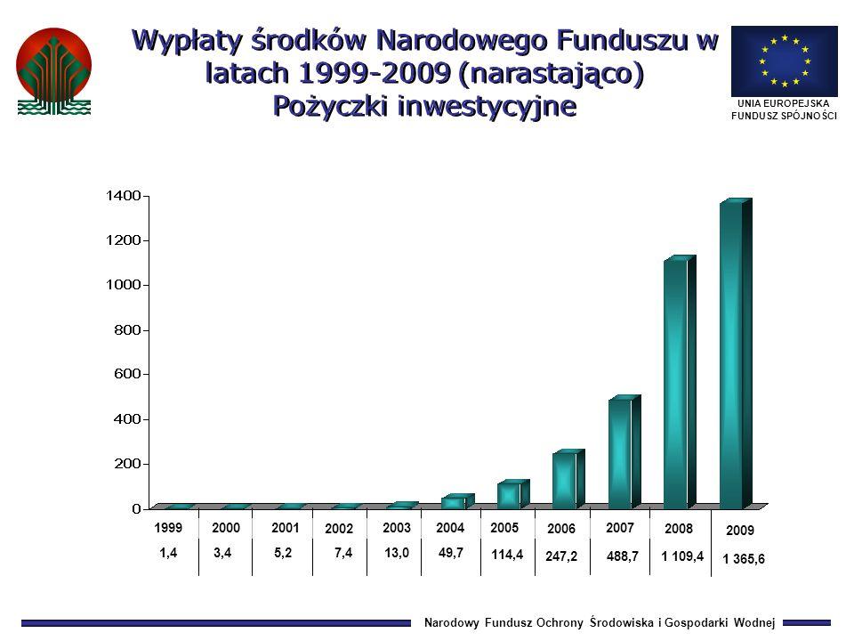 Narodowy Fundusz Ochrony Środowiska i Gospodarki Wodnej UNIA EUROPEJSKA FUNDUSZ SPÓJNOŚCI 1,4 3,4 5,213,0 49,7 247,2 7,4 114,4 488,7 1 109,4 Wypłaty środków Narodowego Funduszu w latach 1999-2009 (narastająco) Pożyczki inwestycyjne 199920002001 2002 200320042005 2006 2007 2008 1 365,6 2009