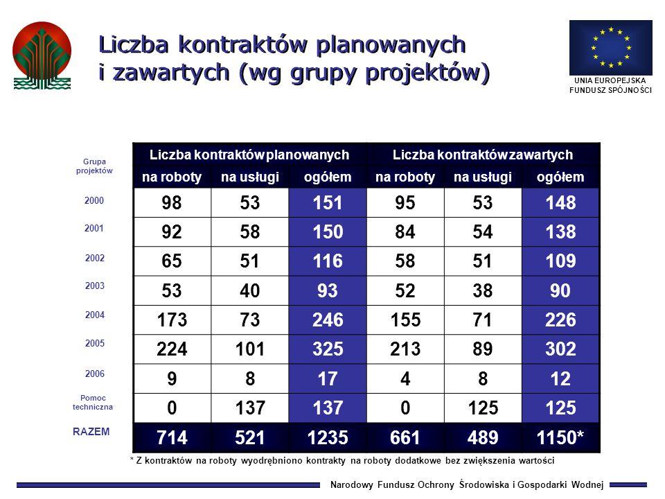 Narodowy Fundusz Ochrony Środowiska i Gospodarki Wodnej UNIA EUROPEJSKA FUNDUSZ SPÓJNOŚCI 0,810,7 28,434,9 25,1 54,3 0,9 29,2 190,1532,7 267,1 689,5 743,8 292,2 567,6 218,5 39,9 1,7 roboty usługi 1 708,0 36,4 1 671,6 1 518,9 13,8 1 505,1 Wartość kontraktów zawartych w latach 2001 - 2009 (mln ) 200120022003200420052006 2007 2008 RAZEM: 5 164,4 MLN EURO 73,1 3,0 70,1 2009
