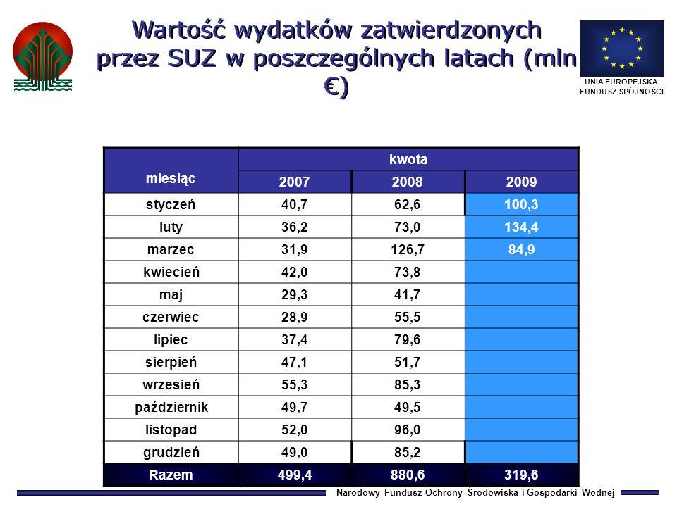 Narodowy Fundusz Ochrony Środowiska i Gospodarki Wodnej UNIA EUROPEJSKA FUNDUSZ SPÓJNOŚCI miesiąc kwota 200720082009 styczeń40,762,6100,3 luty36,273,0134,4 marzec31,9126,784,9 kwiecień42,073,8 maj29,341,7 czerwiec28,955,5 lipiec37,479,6 sierpień47,151,7 wrzesień55,385,3 październik49,749,5 listopad52,096,0 grudzień49,085,2 Razem499,4880,6319,6 Wartość wydatków zatwierdzonych przez SUZ w poszczególnych latach (mln )