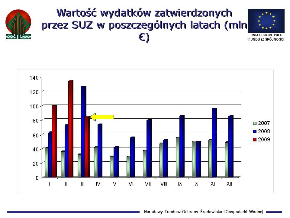 Narodowy Fundusz Ochrony Środowiska i Gospodarki Wodnej UNIA EUROPEJSKA FUNDUSZ SPÓJNOŚCI Wartość wydatków zatwierdzonych przez SUZ w poszczególnych latach (mln )