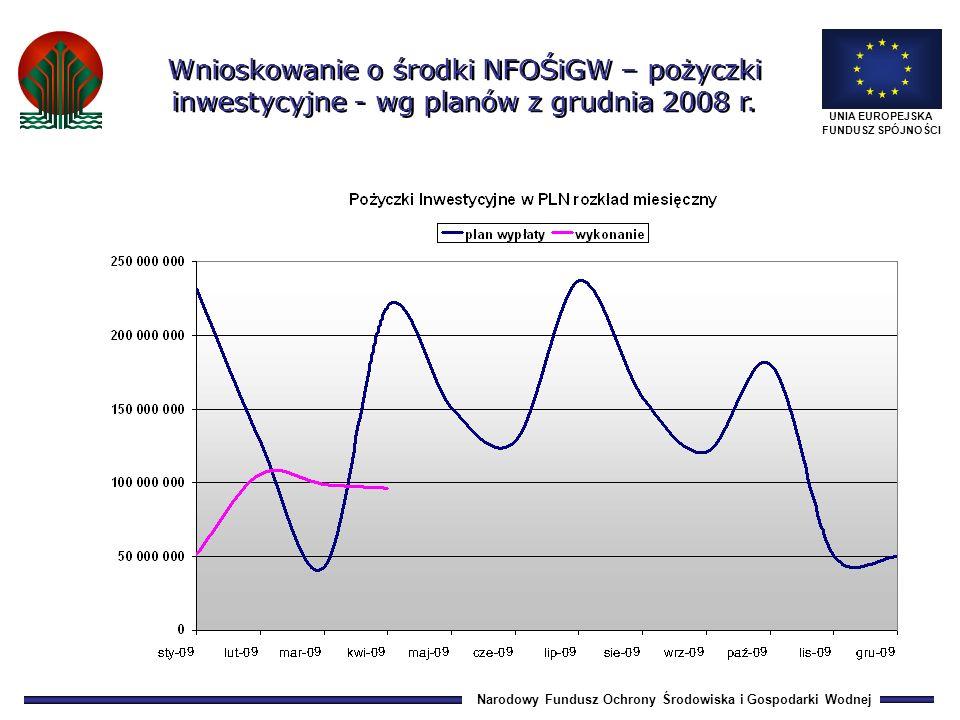 Narodowy Fundusz Ochrony Środowiska i Gospodarki Wodnej UNIA EUROPEJSKA FUNDUSZ SPÓJNOŚCI Wnioskowanie o środki NFOŚiGW – pożyczki inwestycyjne - wg planów z grudnia 2008 r.
