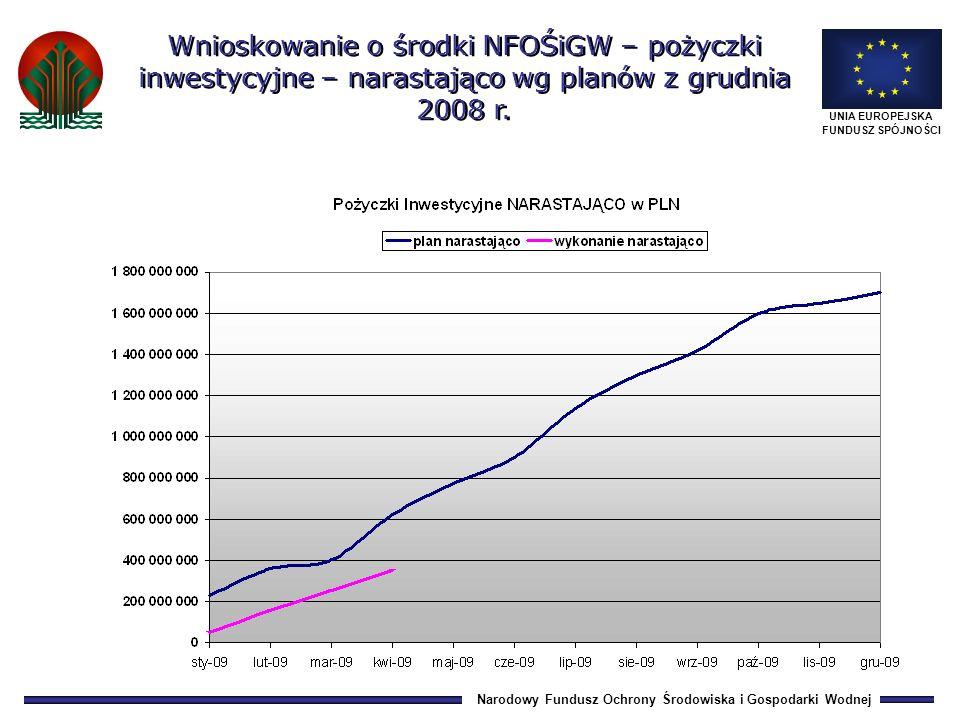 Narodowy Fundusz Ochrony Środowiska i Gospodarki Wodnej UNIA EUROPEJSKA FUNDUSZ SPÓJNOŚCI Wnioskowanie o środki NFOŚiGW – pożyczki inwestycyjne – narastająco wg planów z grudnia 2008 r.