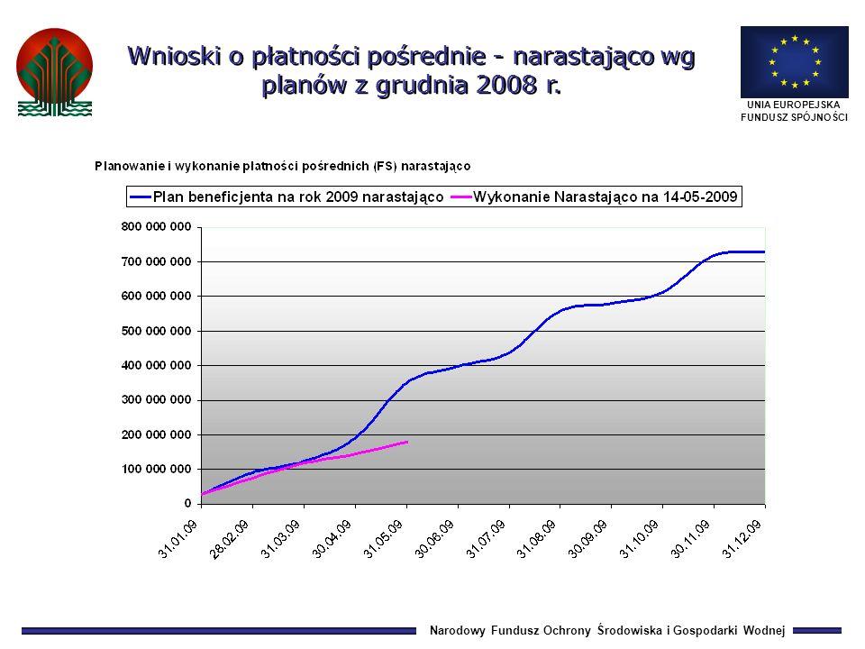 Narodowy Fundusz Ochrony Środowiska i Gospodarki Wodnej UNIA EUROPEJSKA FUNDUSZ SPÓJNOŚCI Wnioski o płatności pośrednie - narastająco wg planów z grudnia 2008 r.