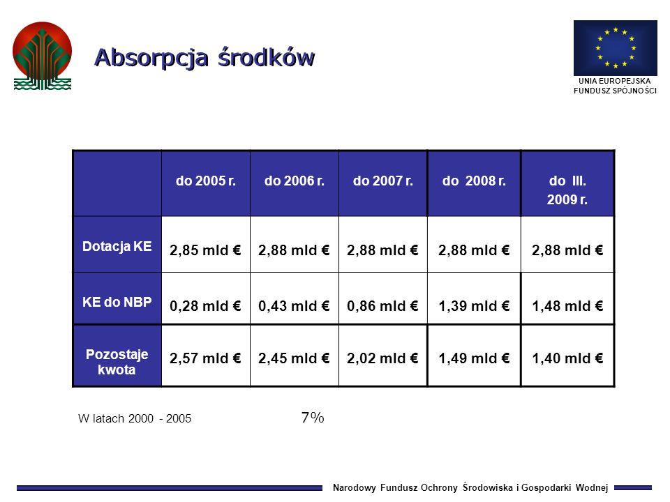 Narodowy Fundusz Ochrony Środowiska i Gospodarki Wodnej UNIA EUROPEJSKA FUNDUSZ SPÓJNOŚCI W latach 2000 - 2005 7% do 2005 r.do 2006 r.do 2007 r.do 2008 r.do III.