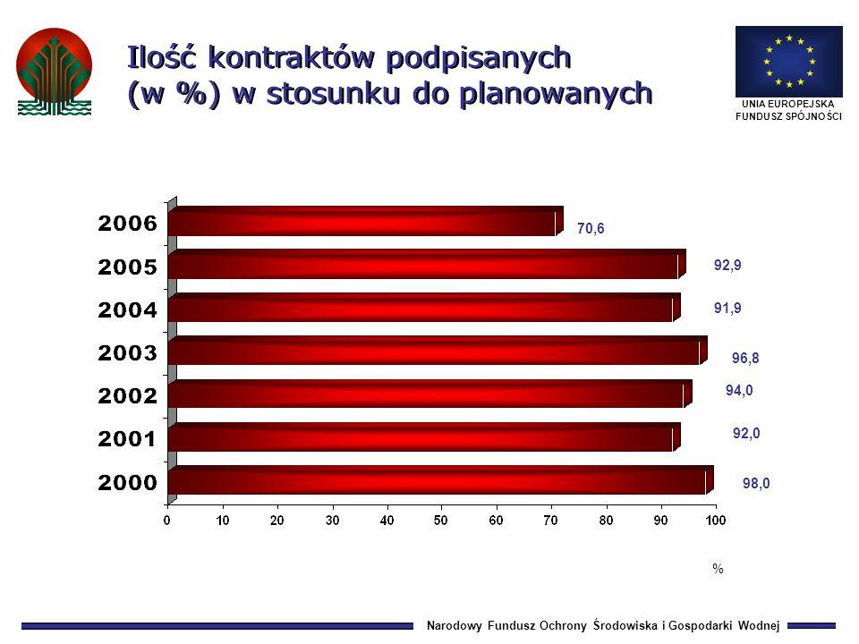 Narodowy Fundusz Ochrony Środowiska i Gospodarki Wodnej UNIA EUROPEJSKA FUNDUSZ SPÓJNOŚCI 0,8 11,5 39,974,8 99,9 154,2 0,9 30,1 220,2752,9 1 020,0 1 709,5 1,7 41,6 260,1 827,7 1 119,9 1 863,7 roboty usługi 3 571,7 190,6 3 381,1 5 091,4 204,4 4 887,0 Wartość kontraktów zawartych w latach 2001-2009 (narastająco) 20012002200320042005200620072008 5 164,4 207,4 4 957,0 2009