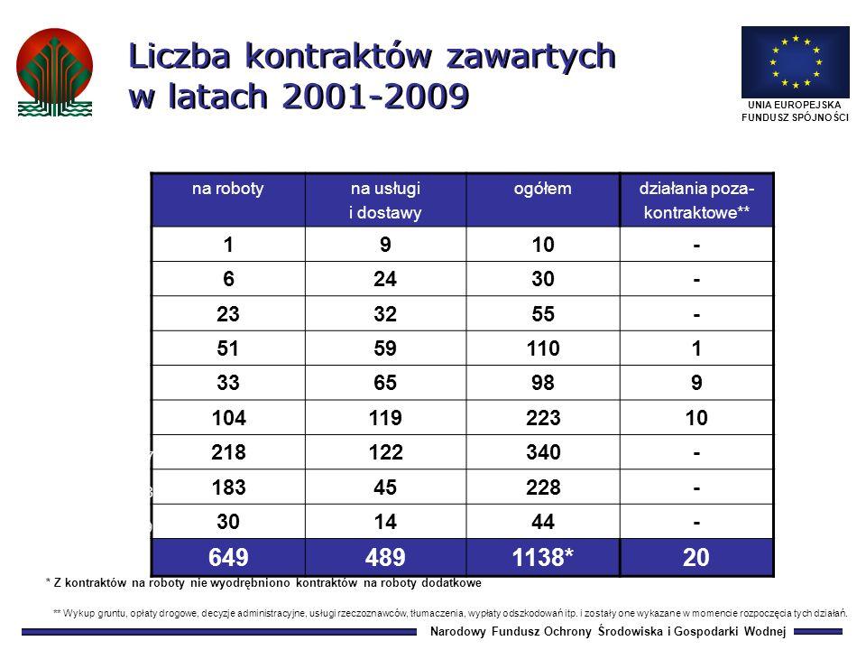 Narodowy Fundusz Ochrony Środowiska i Gospodarki Wodnej UNIA EUROPEJSKA FUNDUSZ SPÓJNOŚCI 0,0 18,5 113,3 196,2287,0434,7862,3 1 389,5 Środki przekazane przez KE do NBP w latach 2001-2009 (narastająco) 20012002200320042005200620072008 1 485,3 2009