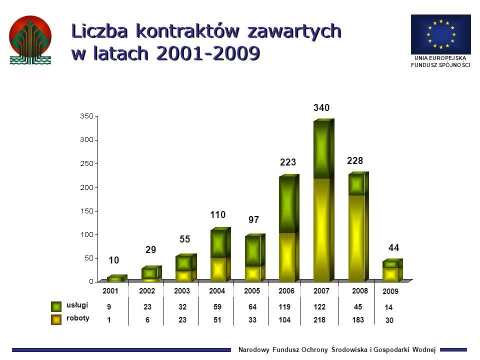 Narodowy Fundusz Ochrony Środowiska i Gospodarki Wodnej UNIA EUROPEJSKA FUNDUSZ SPÓJNOŚCI 110,7 97,8 99,7 108,7 125,7 138,4 70,1 Wartość kontraktów podpisanych w stosunku do planowanych (w %) 2000 2001 2002 2003 2004 2005 Grupa projektów 2006 %