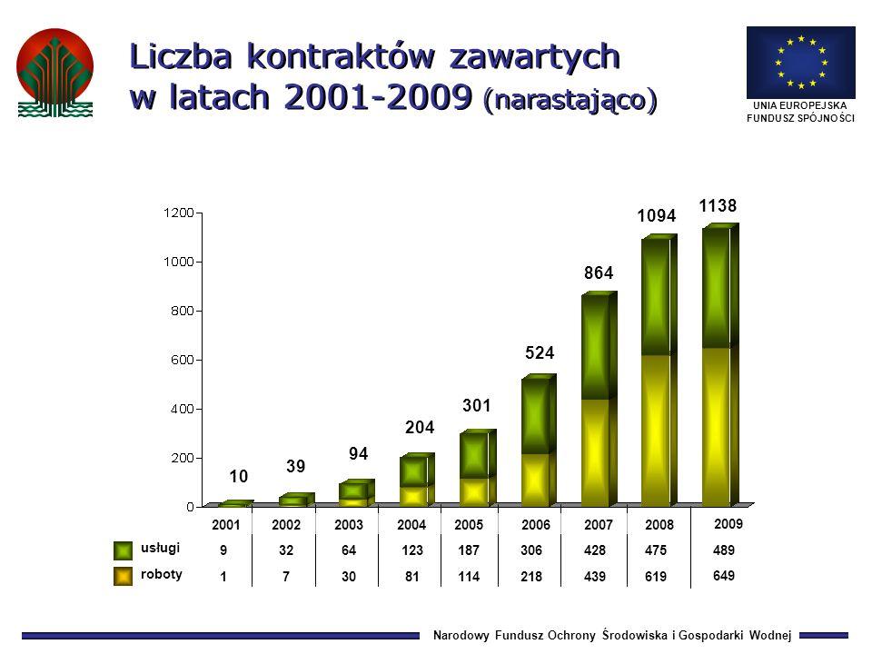 Narodowy Fundusz Ochrony Środowiska i Gospodarki Wodnej UNIA EUROPEJSKA FUNDUSZ SPÓJNOŚCI Wypłaty środków Narodowego Funduszu w poszczególnych latach (mln zł) Pożyczki inwestycyjne
