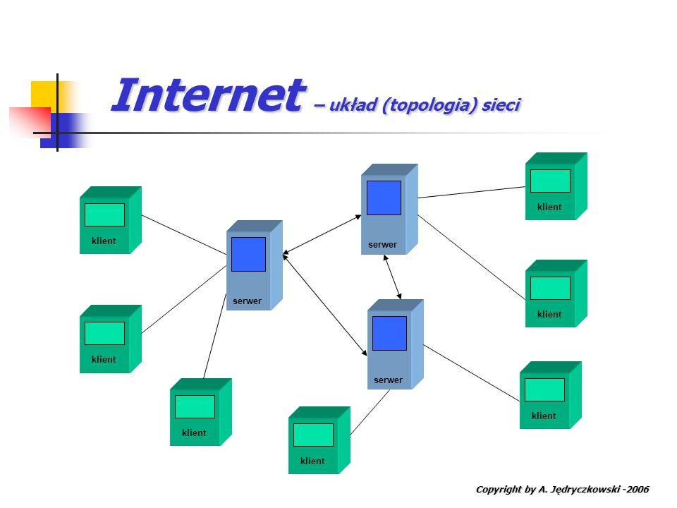 Internet – układ (topologia) sieci Copyright by A. Jędryczkowski -2006 serwer klient