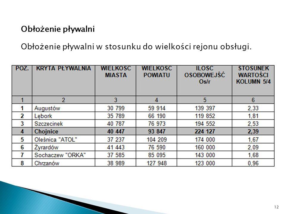 Obłożenie pływalni Obłożenie pływalni w stosunku do wielkości rejonu obsługi. 12