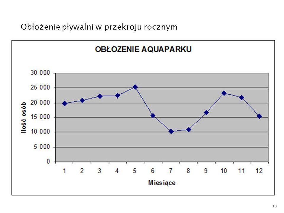 Obłożenie pływalni w przekroju rocznym 13
