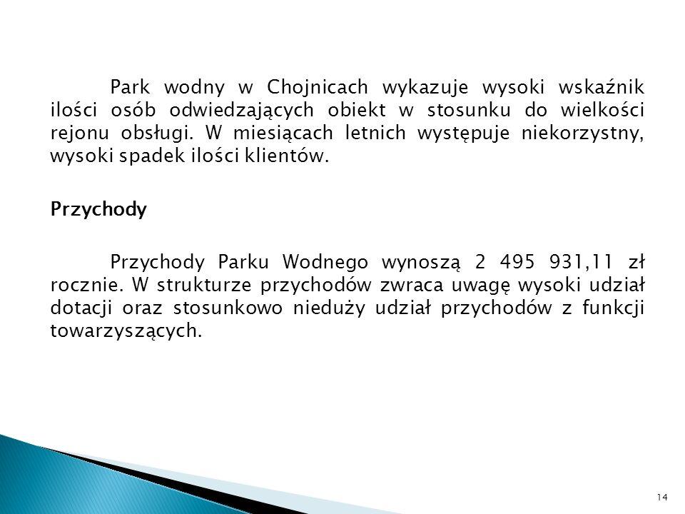 Park wodny w Chojnicach wykazuje wysoki wskaźnik ilości osób odwiedzających obiekt w stosunku do wielkości rejonu obsługi.