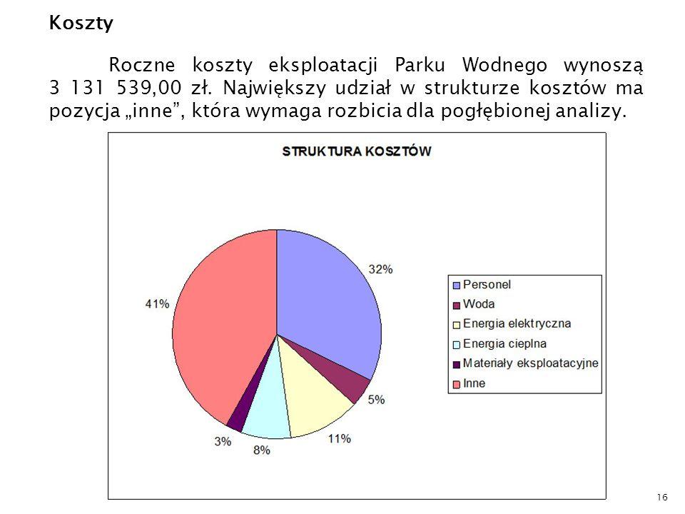 Koszty Roczne koszty eksploatacji Parku Wodnego wynoszą 3 131 539,00 zł.