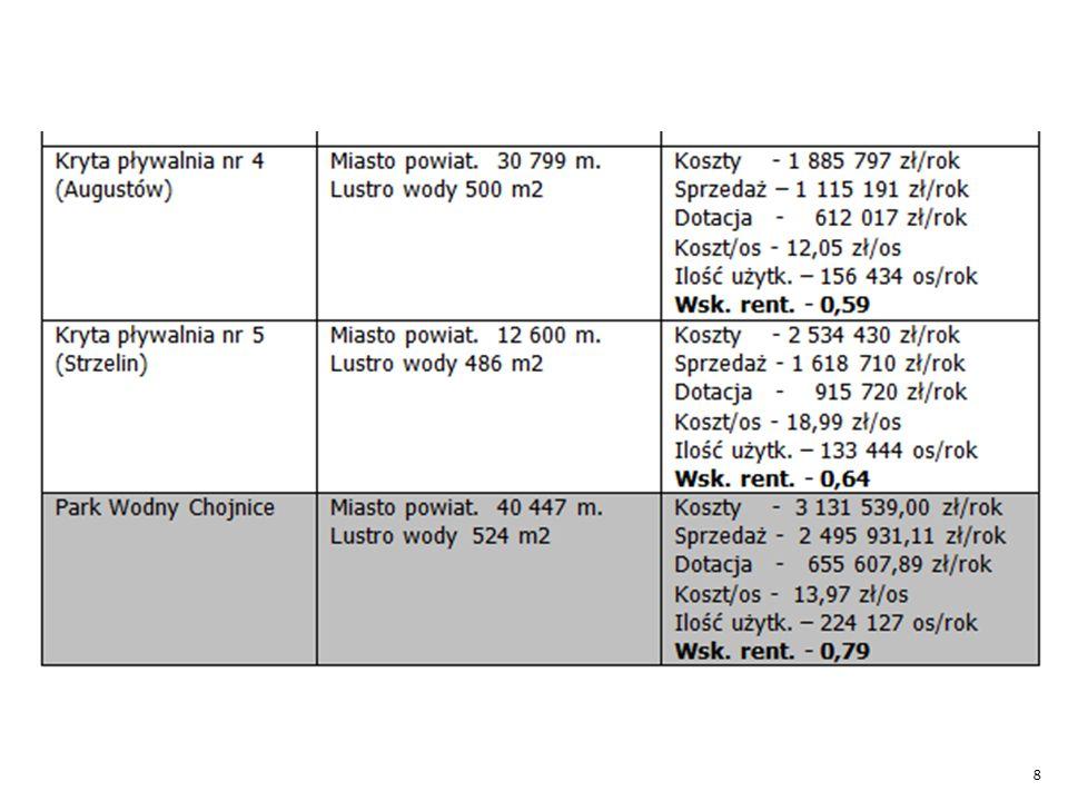 Powyższe tabele pokazują, że problem nierentownych pływalni jest powszechny.