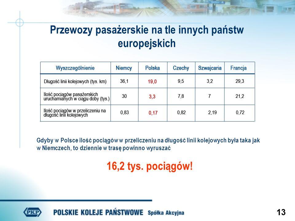 13 Przewozy pasażerskie na tle innych państw europejskich Gdyby w Polsce ilość pociągów w przeliczeniu na długość linii kolejowych była taka jak w Nie