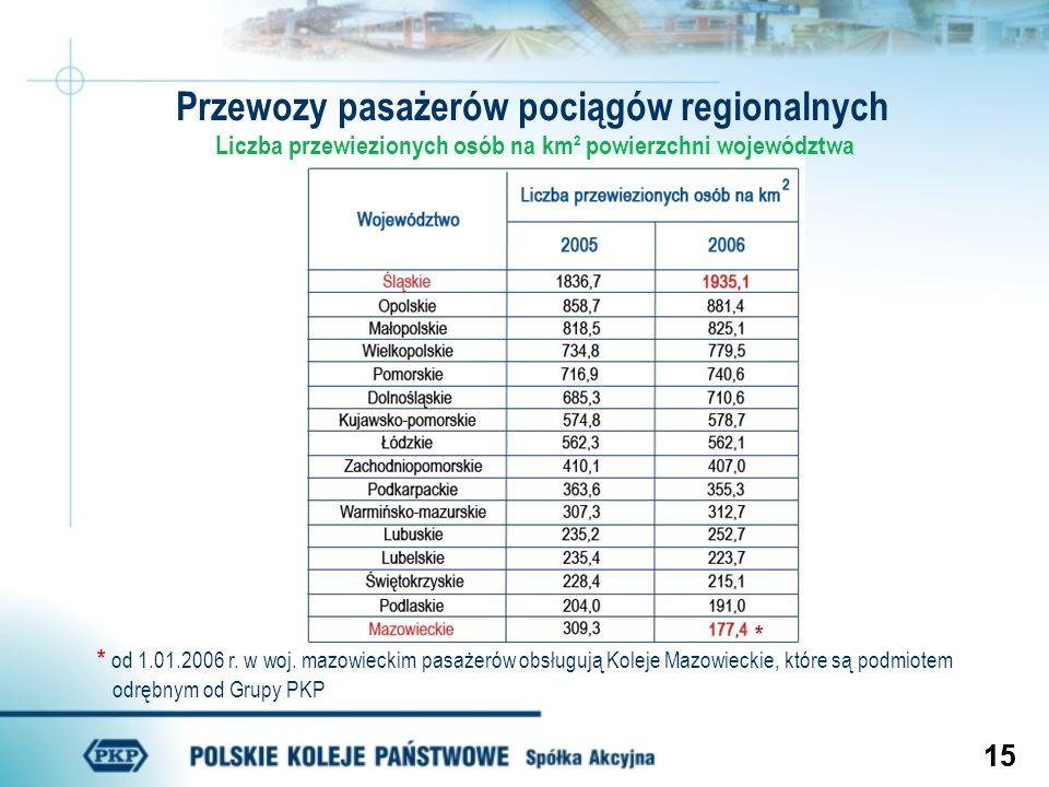15 Przewozy pasażerów pociągów regionalnych Liczba przewiezionych osób na km² powierzchni województwa * * od 1.01.2006 r. w woj. mazowieckim pasażerów