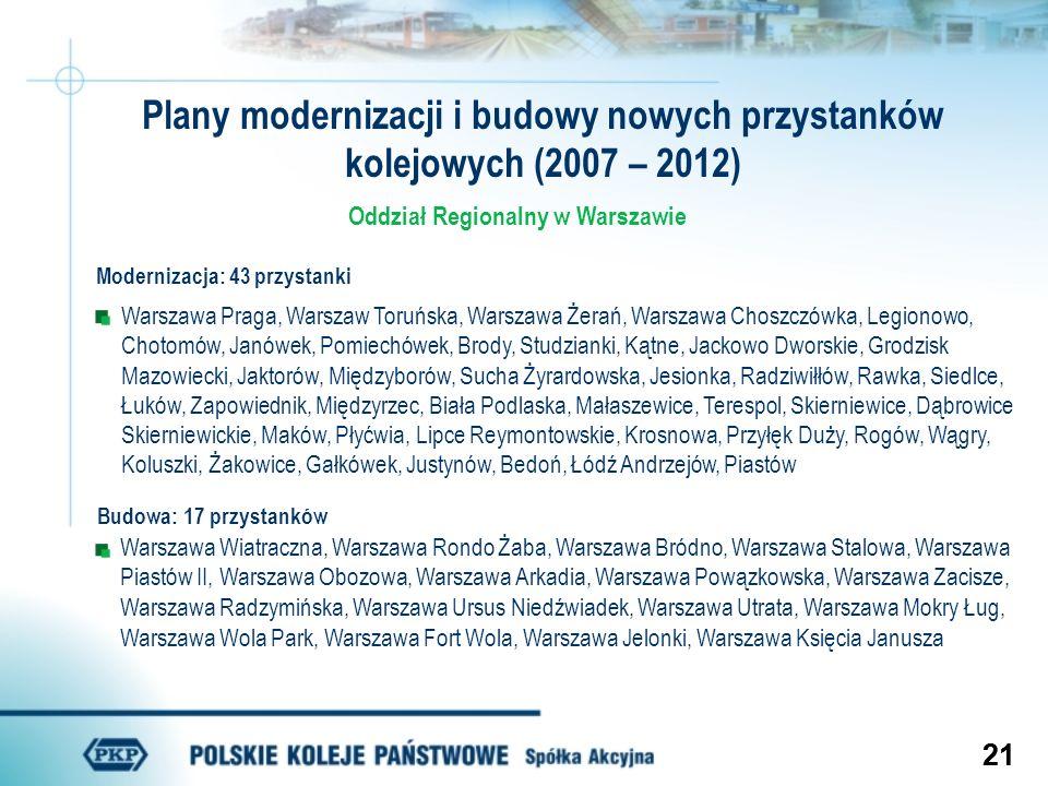 21 Oddział Regionalny w Warszawie Modernizacja: 43 przystanki Warszawa Praga, Warszaw Toruńska, Warszawa Żerań, Warszawa Choszczówka, Legionowo, Choto