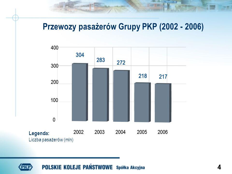 55 Przewozy pasażerów pociągów regionalnych i Intercity (2002 – 2006) Przewozy pasażerów pociągów regionalnych Przewozy pasażerów pociągów Intercity Legenda: Liczba pasażerów (mln) Legenda: Liczba pasażerów (mln)
