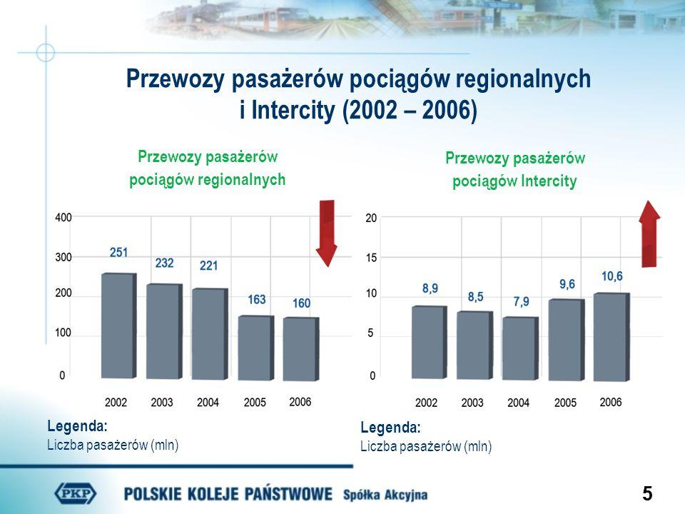 55 Przewozy pasażerów pociągów regionalnych i Intercity (2002 – 2006) Przewozy pasażerów pociągów regionalnych Przewozy pasażerów pociągów Intercity L