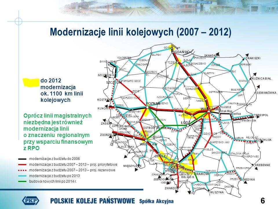 66 Modernizacje linii kolejowych (2007 – 2012) modernizacje z budżetu do 2006 modernizacje z budżetu 2007 – 2013 – proj. priorytetowe modernizacje z b