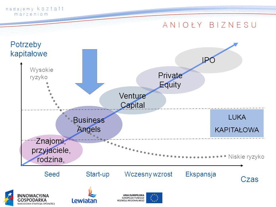 Niskie ryzyko Potrzeby kapitałowe Czas Start-upWczesny wzrostEkspansja Wysokie ryzyko Znajomi, przyjaciele, rodzina, Business Angels Venture Capital I