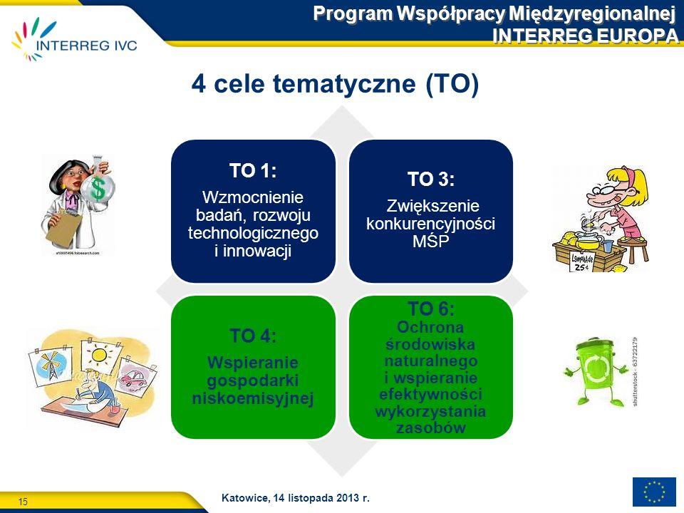 15 Katowice, 14 listopada 2013 r. Program Współpracy Międzyregionalnej INTERREG EUROPA 4 cele tematyczne (TO) TO 1: Wzmocnienie badań, rozwoju technol