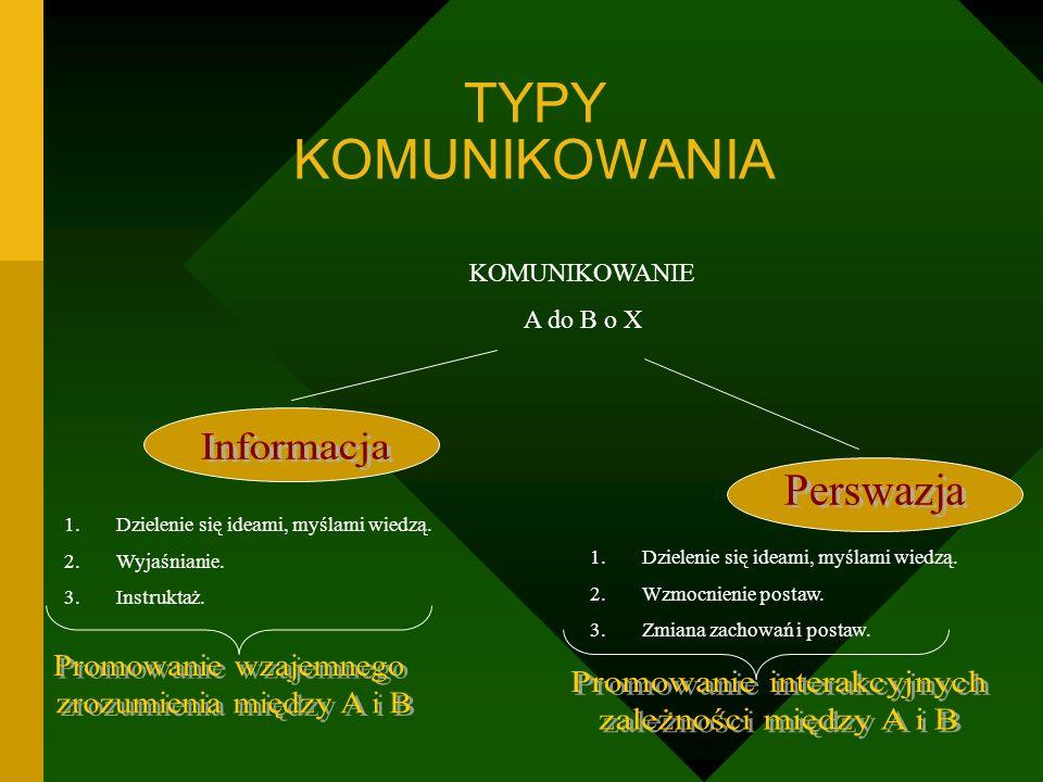 TYPY KOMUNIKOWANIA KOMUNIKOWANIE A do B o X 1.Dzielenie się ideami, myślami wiedzą.