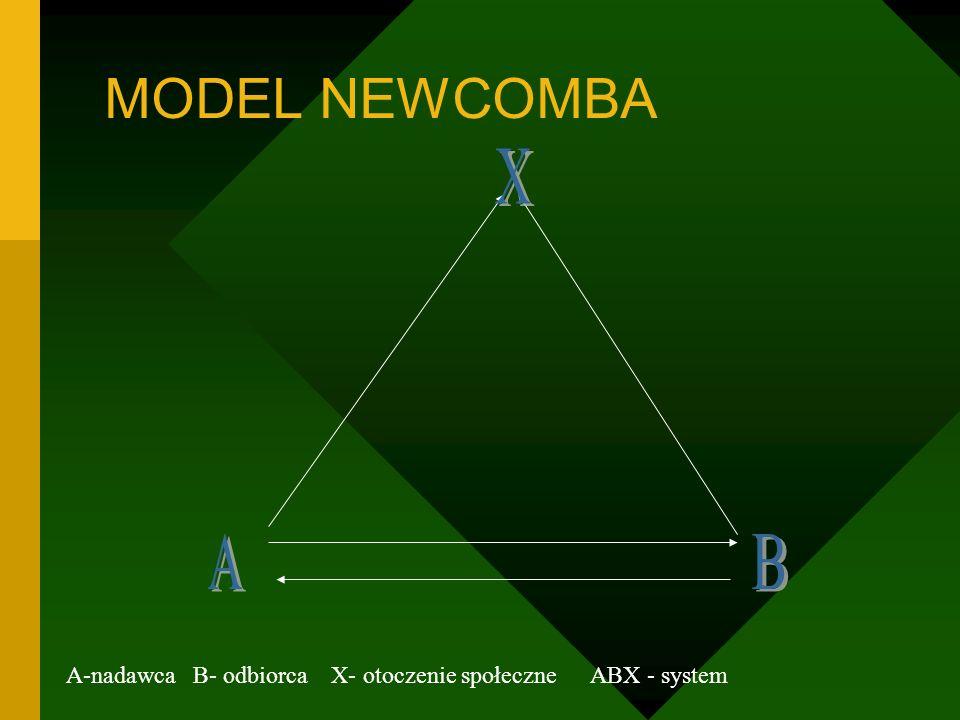 MODEL NEWCOMBA A-nadawca B- odbiorca X- otoczenie społeczne ABX - system