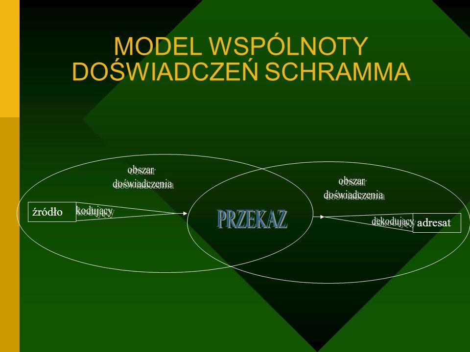 MODEL WSPÓLNOTY DOŚWIADCZEŃ SCHRAMMA źródło adresat