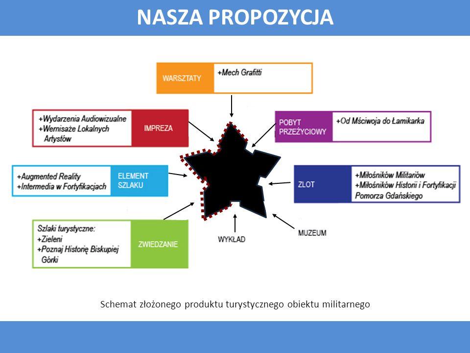 Schemat złożonego produktu turystycznego obiektu militarnego NASZA PROPOZYCJA