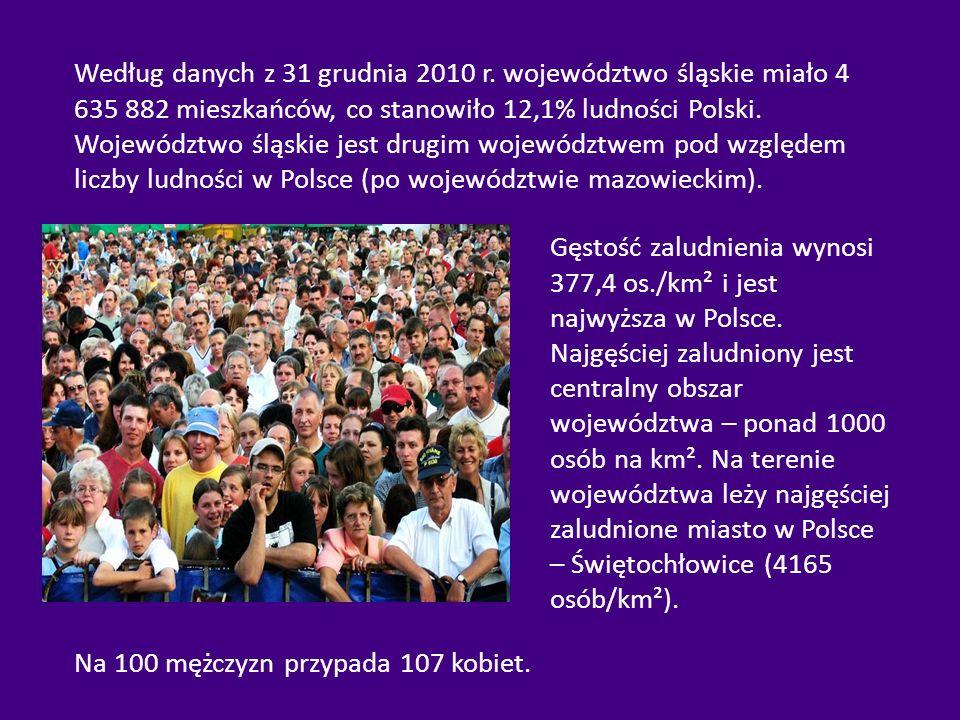 Na 100 mężczyzn przypada 107 kobiet. Według danych z 31 grudnia 2010 r. województwo śląskie miało 4 635 882 mieszkańców, co stanowiło 12,1% ludności P